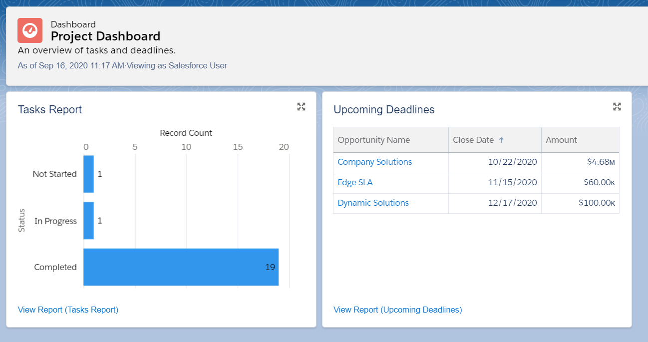 A Salesforce Dashboard with a bar chart and table